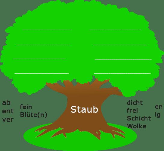 """Baum mit dickem Stamm. Auf dem Baumstamm steht der Wortstamm """"Staub"""". Links und rechts des Baumstamms stehen Wortbausteine und Wortstämme."""
