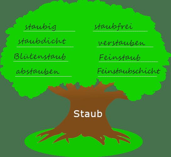 """Baum mit dickem Stamm. Auf dem Baumstamm steht der Wortstamm """"Staub"""". Auf der Krone des Baums stehen Wörter, die mit dem Wortstamm gebildet wurden."""