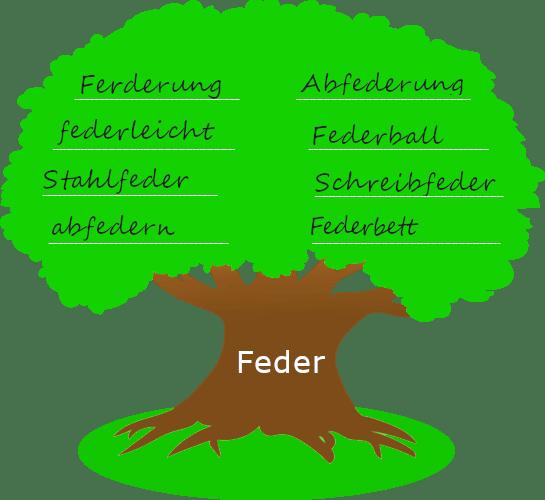 """Baum mit dickem Stamm. Auf dem Baumstamm steht der Wortstamm """"Feder"""". Auf der Krone des Baums stehen Wörter, die mit dem Wortstamm gebildet wurden."""