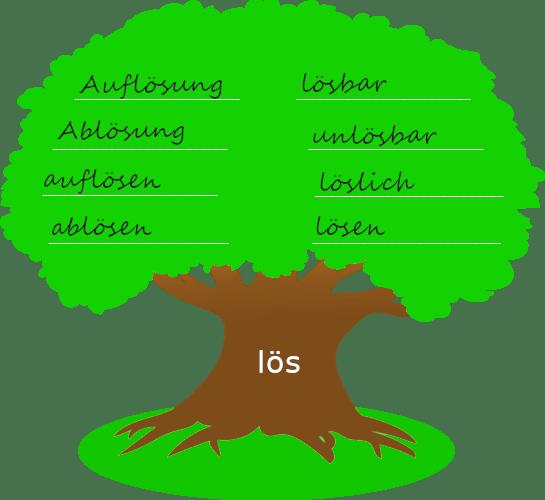 """Baum mit dickem Stamm. Auf dem Baumstamm steht der Wortstamm """"lös"""". Auf der Krone des Baums stehen Wörter, die mit dem Wortstamm gebildet wurden."""