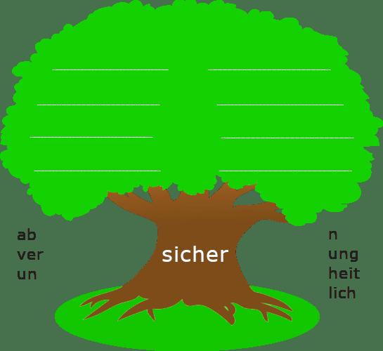 """Baum mit dickem Stamm. Auf dem Baumstamm steht der Wortstamm """"sicher"""". Links und rechts des Baumstamms sind stehen Wortbausteine."""