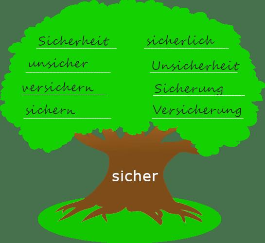 """Baum mit dickem Stamm. Auf dem Baumstamm steht der Wortstamm """"sicher"""". Auf der Krone des Baums stehen Wörter, die mit dem Wortstamm gebildet wurden."""