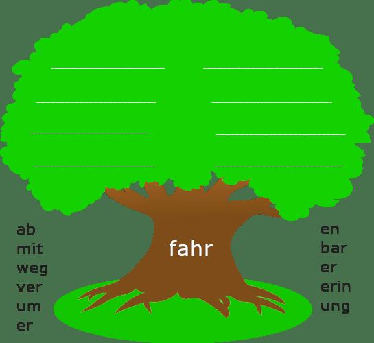 """Baum mit dickem Stamm. Auf dem Baumstamm steht der Wortstamm """"fahr"""". Links und rechts des Baumstamms sind stehen Wortbausteine."""