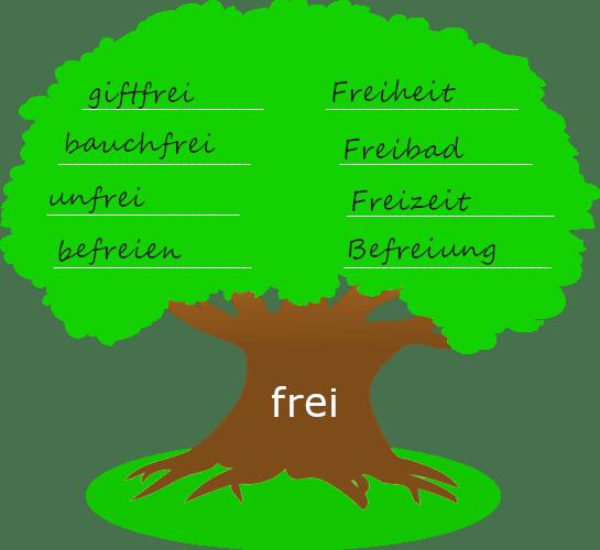 """Baum mit dickem Stamm. Auf dem Baumstamm steht der Wortstamm """"frei"""". Auf der Krone des Baums stehen Wörter, die mit dem Wortstamm gebildet wurden."""
