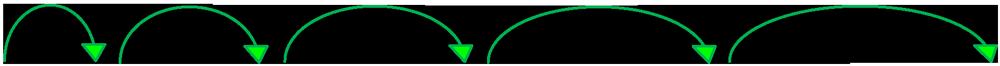 grüne Pfeile in unterschiedlichen Größen symbolisieren die Intervalle