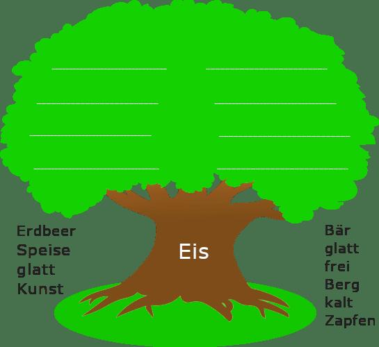 """Baum mit dickem Stamm. Auf dem Baumstamm steht der Wortstamm """"Eis"""". Links und rechts des Baumstamms sind stehen weitere Wortstämme."""