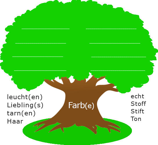 """Baum mit dickem Stamm. Auf dem Baumstamm steht der Wortstamm """"Farb"""". Links und rechts des Baumstamms sind stehen weitere Wortstämme."""