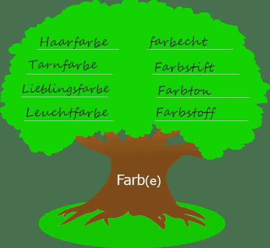 """Baum mit dickem Stamm. Auf dem Baumstamm steht der Wortstamm """"Farb"""". Auf der Krone des Baums stehen Wörter, die mit dem Wortstamm gebildet wurden."""