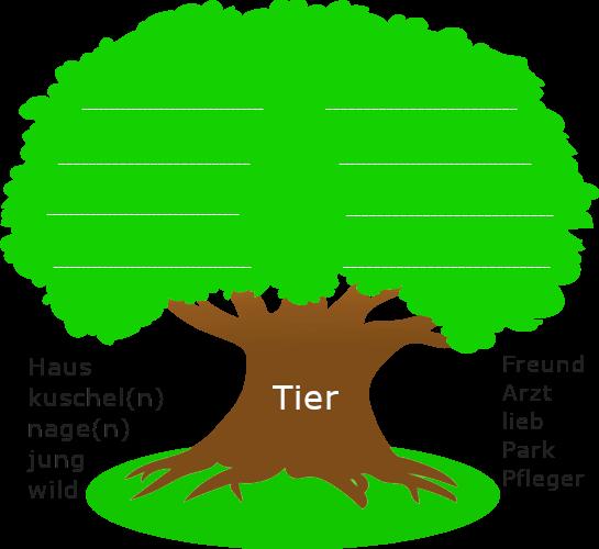 """Baum mit dickem Stamm. Auf dem Baumstamm steht der Wortstamm """"Tier"""". Links und rechts des Baumstamms sind stehen weitere Wortstämme."""