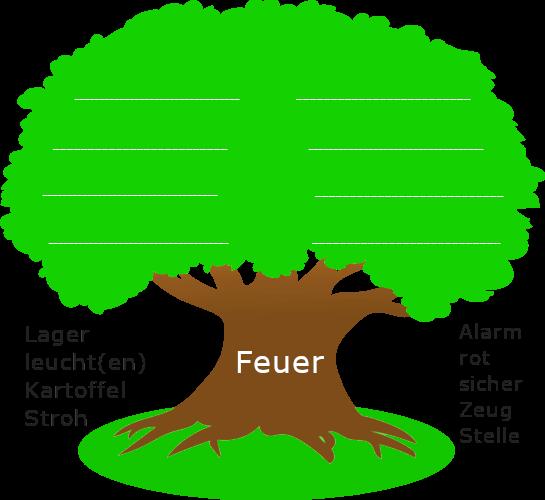 """Baum mit dickem Stamm. Auf dem Baumstamm steht der Wortstamm """"Feuer"""". Links und rechts des Baumstamms sind stehen weitere Wortstämme."""