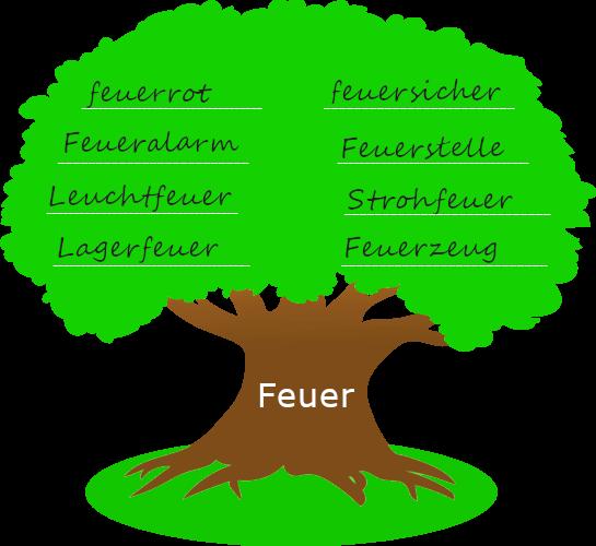 """Baum mit dickem Stamm. Auf dem Baumstamm steht der Wortstamm """"Feuer"""". Auf der Krone des Baums stehen Wörter, die mit dem Wortstamm gebildet wurden."""