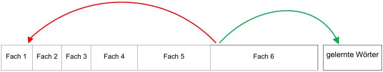 Pfeile zeigen den Weg der Karteikarten aus Fach 6. Gekonnte Karteikarten werden in einer zweiten Kartei aufbewahrt, nicht gekonnte kommen in Fach 1.