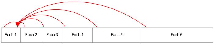 Überblick über den Weg der Karteikarten bei nicht gekonntem Inhalt. Pfeile zeigen den Weg zurück in Fach 1.
