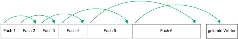 Überblick über den Weg der Karteikarten bei gekonntem Inhalt. Pfeile zeigen den Weg von Fach zu Fach.